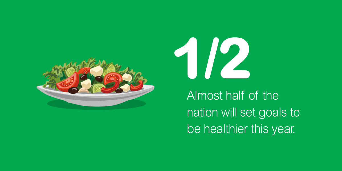 Almost half of the nation will set goals to be healthier this year