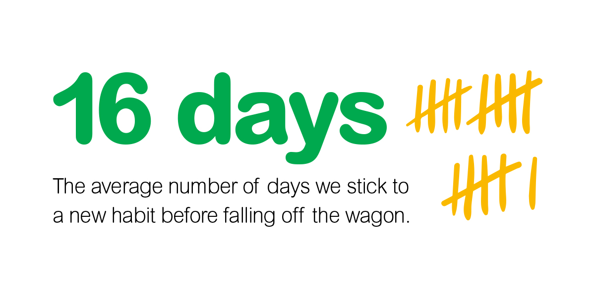 16 days is the average we stick to a new habit
