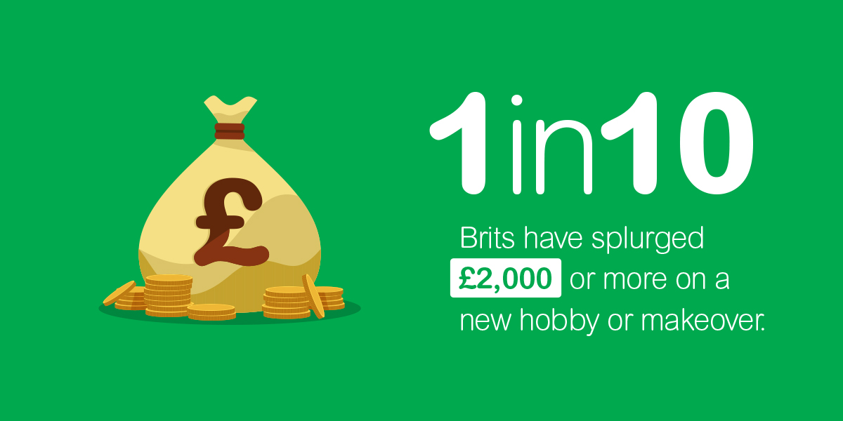 1 in 10 Brits have spent £2000 or more on a new hobby