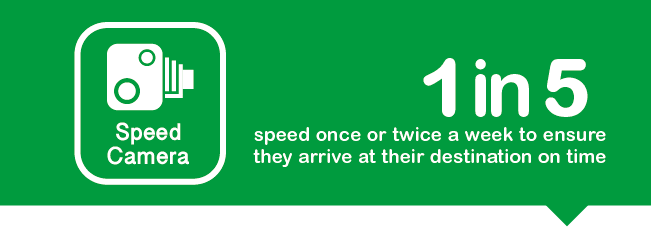 1 in 5 Brits speed once or twice a week
