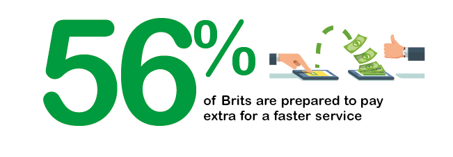 56 percent of Brits will pay extra for a faster service