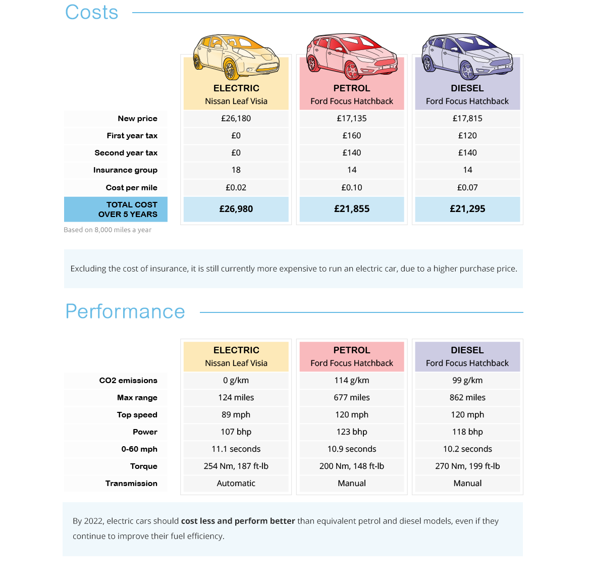 Electric car cost and performance comparison